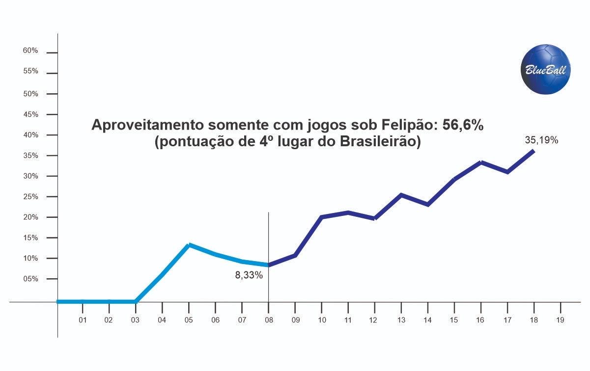 Grêmio vence Ceará e Felipão faz campanha de G4